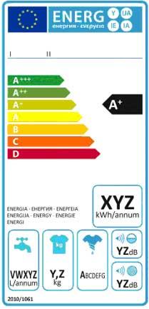 energielabel witgoed leren lezen