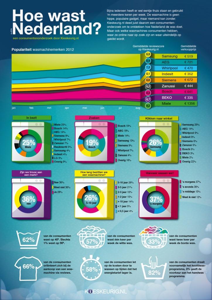 infographic - wat is de beste wasmachine