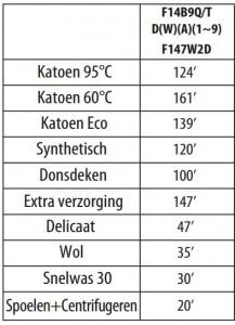 lg-F147W2D-wasmachine-tijden-wasprogramma