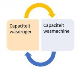 capaciteit wasdroger = capaciteit wasmachine