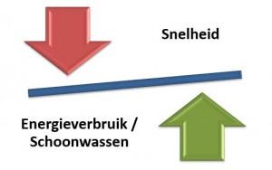 snelheid versus energieverbruik wasmachines