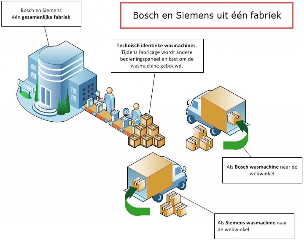 Bosch-Simens-wasmachine-fabriek