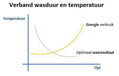 verband wasprogrammaduur en temperatuur