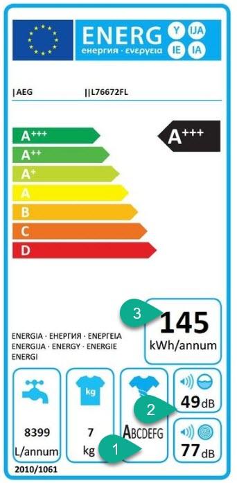 A+++-10% energielabel: energieklasse en verbruik