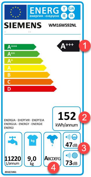 Energiezuinige Siemens WM16W592NL met A+++-30%