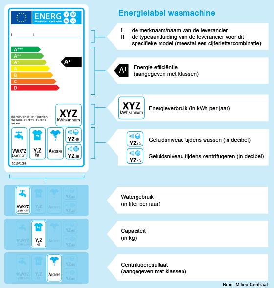 Uitleg over energielabel van je wasmachine