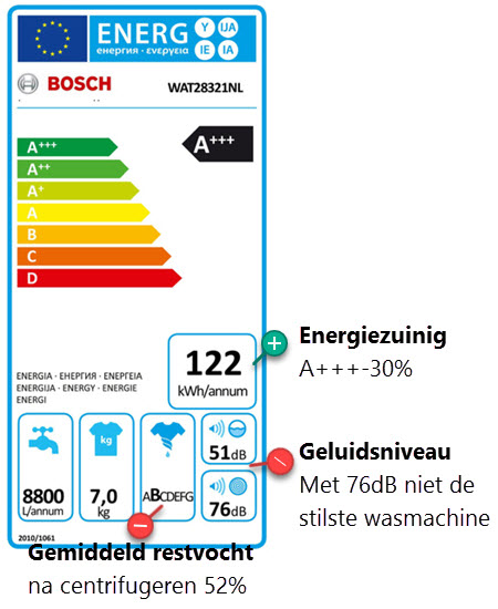 Het energieverbruik van de Bosch wasmachine getest