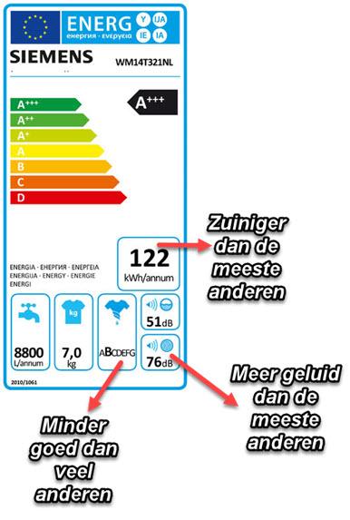Energielabel A+++ - 30% verklaard en uitgelegd