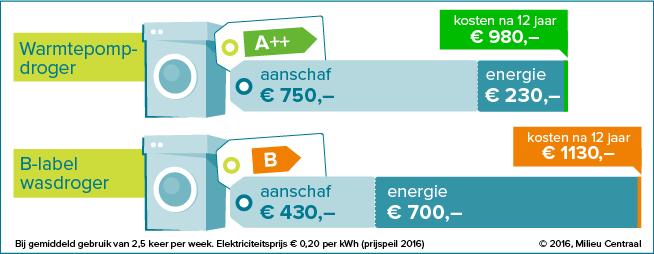Vergelijking van gebruiikskosten van een wasdroger na 12 jaar
