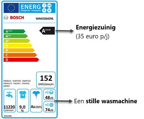 Lage gebruikskosten door laag energie- en waterverbruik