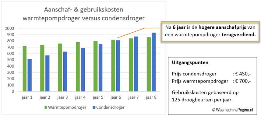 grafiek gebruikskosten condensdroger versus warmtepompdroger