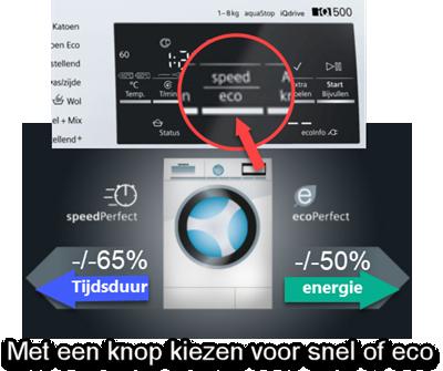 zelf kiezen voor snel of energiezuinig wassen