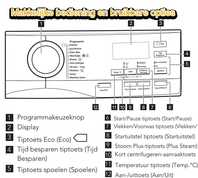 Uitleg over het bedieningspaneel van de AEG L7FE86EW