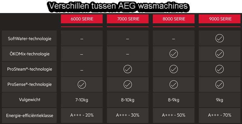 Verschillen tussen AEG wasmachines
