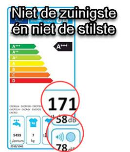 test: geluid en energieverbruik