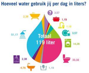bespaar op waterverbruik wasmachine