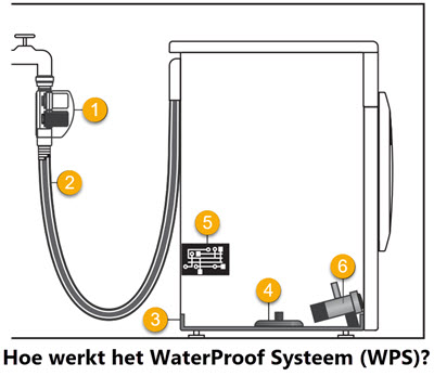 wat is Miele WaterProof Systeem (WPS) waterbeveiliging?