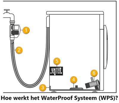 wat is Miele WaterProof Systeem (WPS) waterbeveiliging?