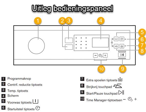 Uitleg over het bedieningspaneel van de Zanussi wasmachine