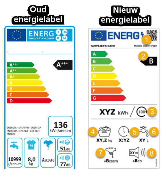 Het nieuwe energielabel wasmachines. Verschillen en overeenkomsten met uitleg.